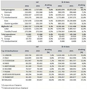 Klik for større udgave af tabellen (kilde: cph.dk)