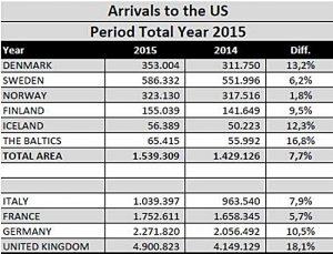 Besøgstatistik for 2015 (atlanticlink.net)