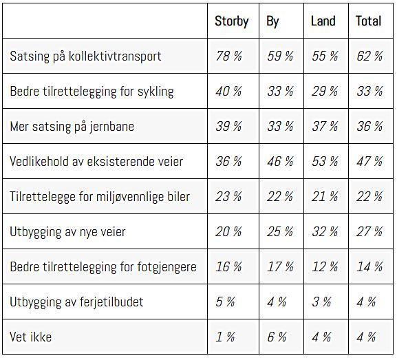 NAFs Trafikantbarometer - Undersøkelse - politikere - Veibygging - Bompenger - Infrastruktur - Tillit - 2019