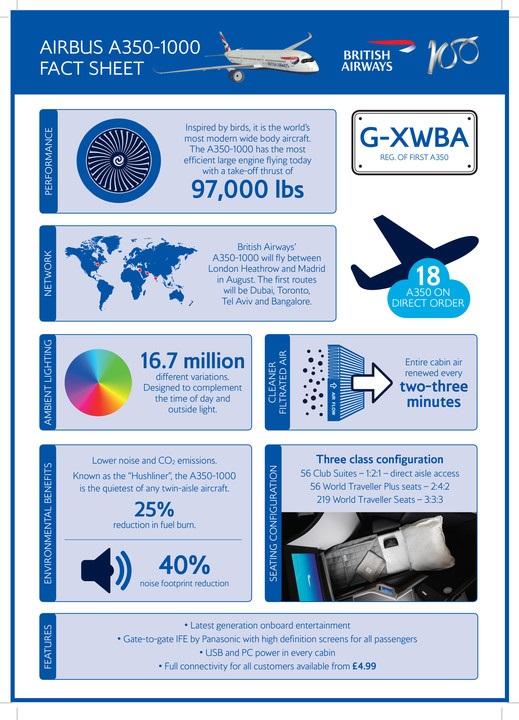 British Airways - Airbus A 350 - Infograf - Juli 2019