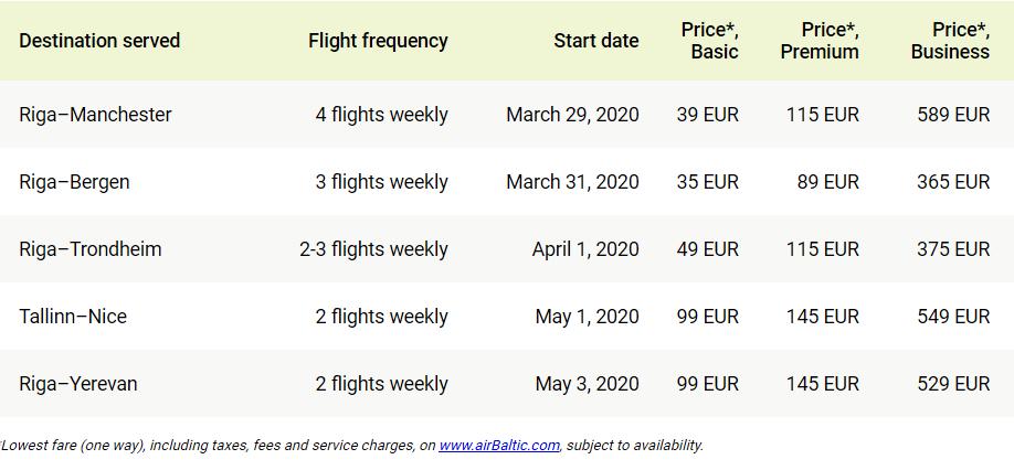 airBaltic - nye ruter - Bergen - Trondheim - sommeren 2020
