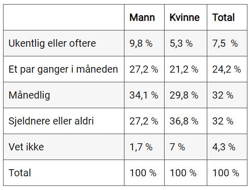 NAF - tabell bilvask -2019