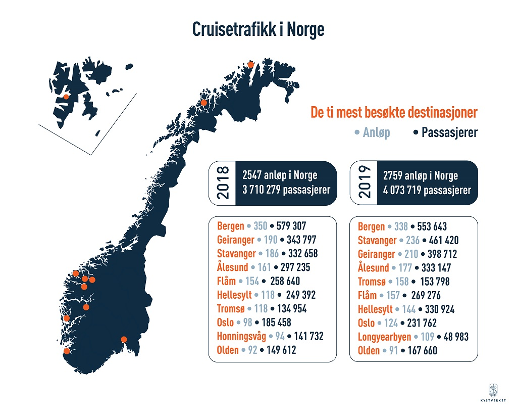 Kystdatahuset.no - Kystverket - Cruiseskip - Oversikt