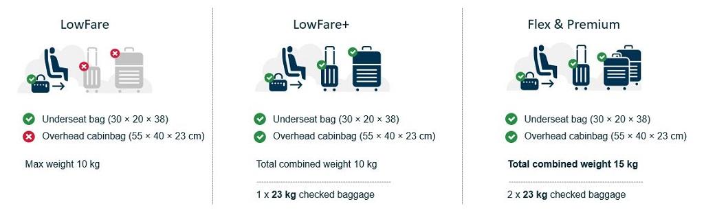 Illustrasjon - Norwegian innfører nye håndbagasjeregler - 23. januar 2020