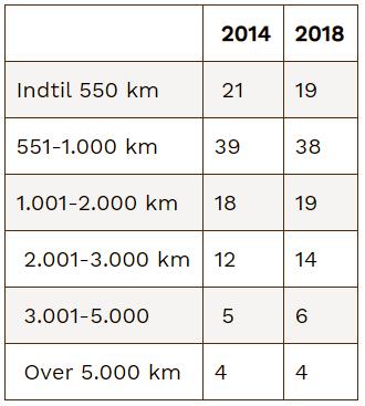 Danmarks Statistik - Tabel: Flyrejser fra danske lufthavne, andele af alle rejser i procent. 2014 & 2018