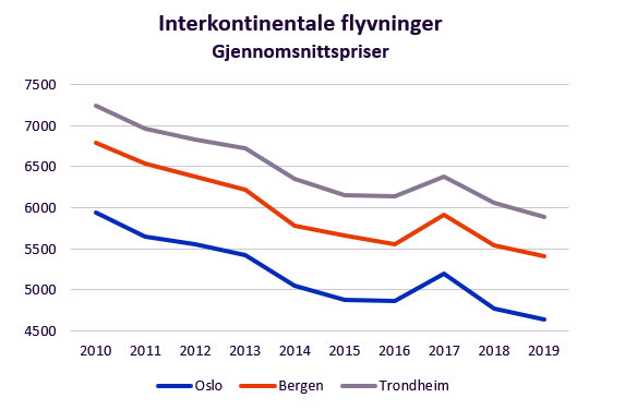 Norsk flyprisindeks - billettpriser internasjonale flyvninger 2019 - Travelmarket.no