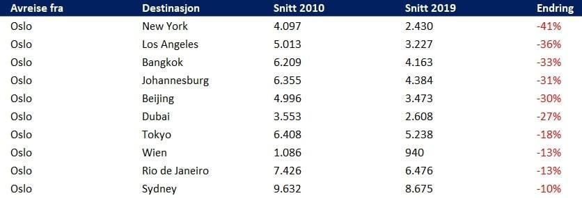 Norsk Flyprisindeks - Travelmarket - Tabell med de største prisfallene fra Oslo - 2010-2019