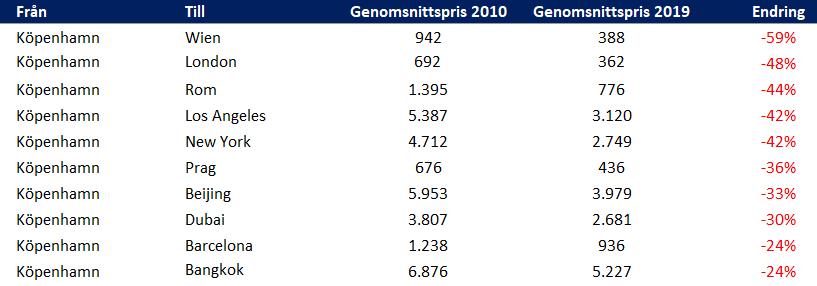 Svenskt Flygprisindex - Flygprisar 2010-2019 från København