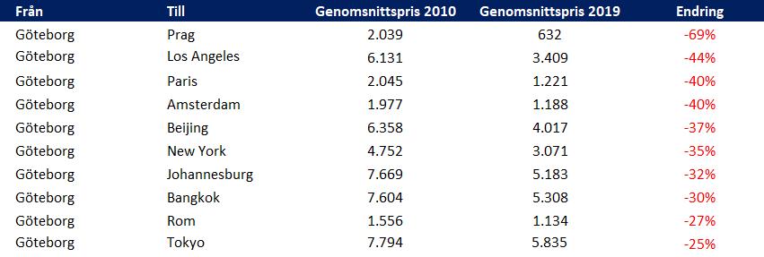 Svenskt Flygprisindex - Flygprisar 2010-2019 från Göteborg