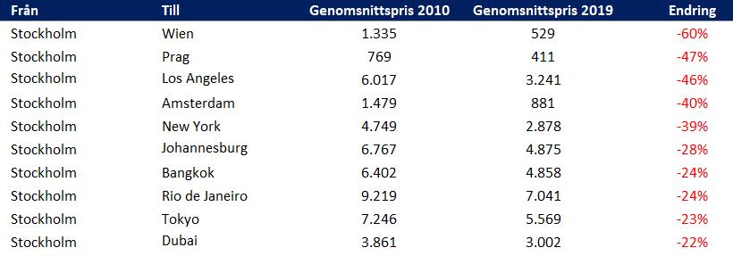 Svenskt Flygprisindex - Flygprisar 2010-2019 från Stockholm