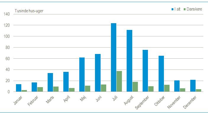 nfograf - Danmarks statistikk - Sommerhusutleie - Vinter 2020