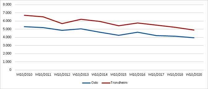Norsk Flyprisindeks - reiseuke 10 - 2020