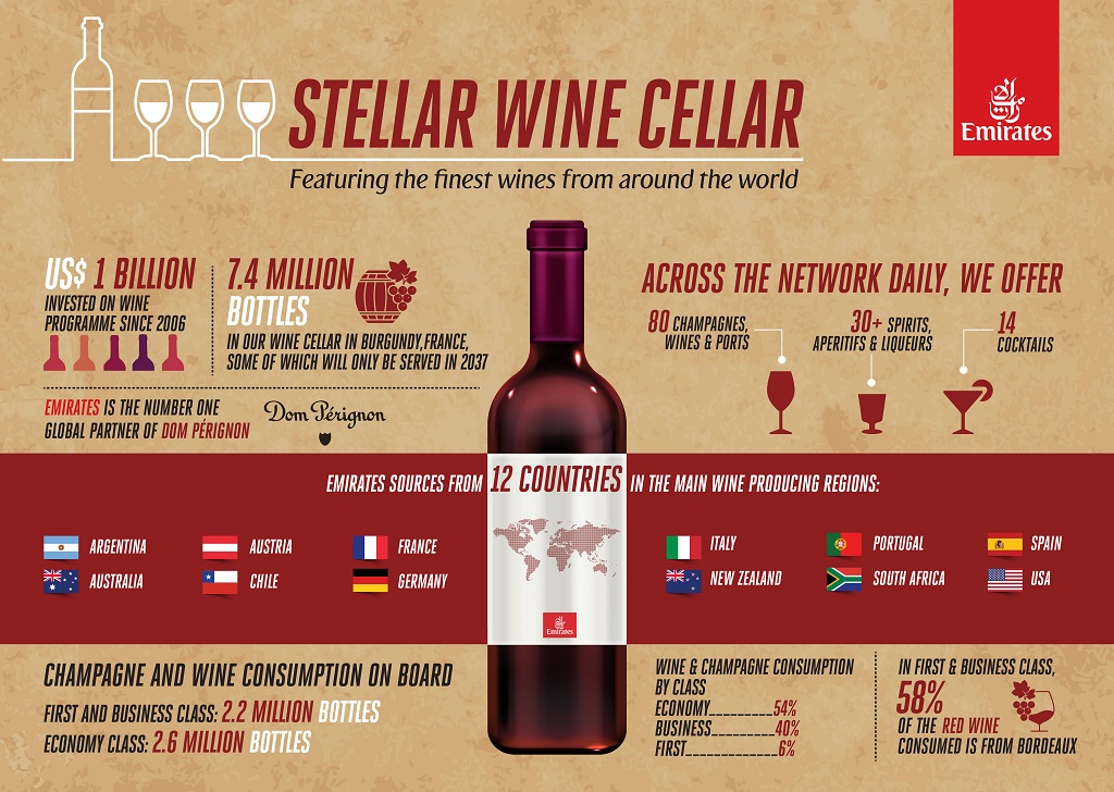 Infograf - Emirates - vin - Cellars in the Sky 2019