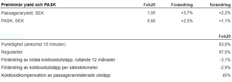 SAS - trafikktall - Passasjerstatistikk Februar 2020