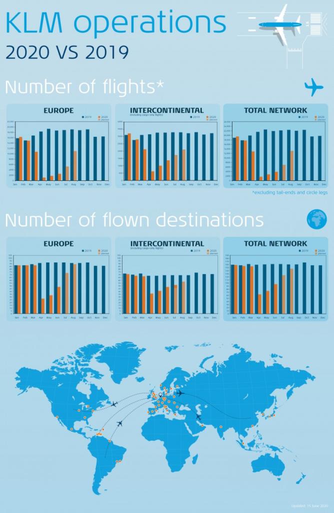 KLM - Nettverk - operasjoner 2020 vs 2019