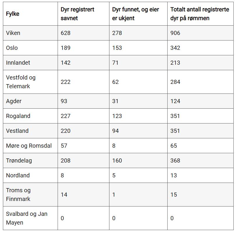 Fylkesvis oversikt over familiedyr på rømmen - Dyrebar - Dyrebeskyttelsen - 2020