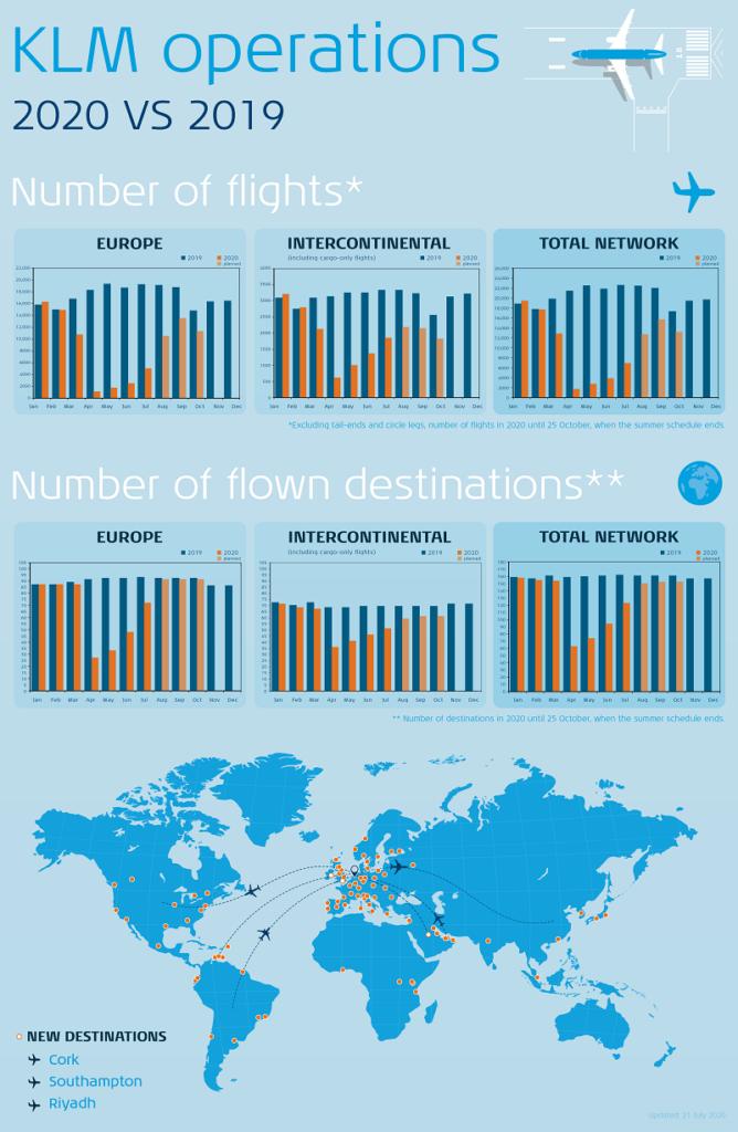 KLM sine operasjoner  2019 vs 2020
