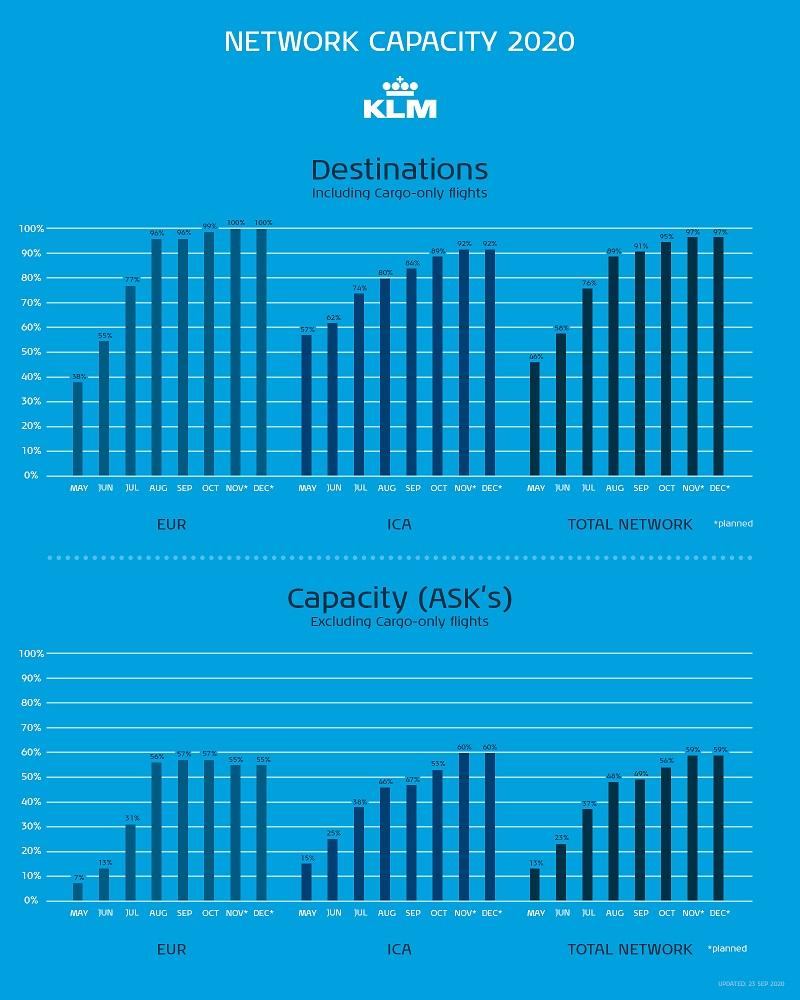 KLM - Nettverkskapasitet -2020