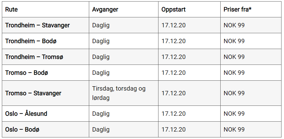 Wizz Air - Nye norske innenriksruter - desember 2020
