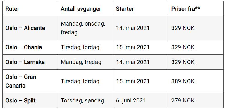 Wizz Air - sydenruter - Oslo - Gardermoen - 2021