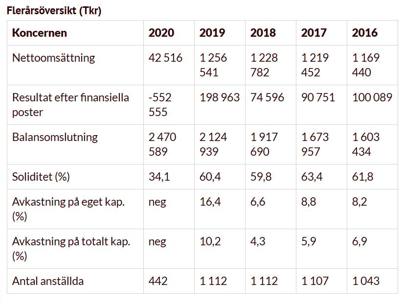 Flerårsöversikt (Tkr) Liseberg - Gøteborg - 2020