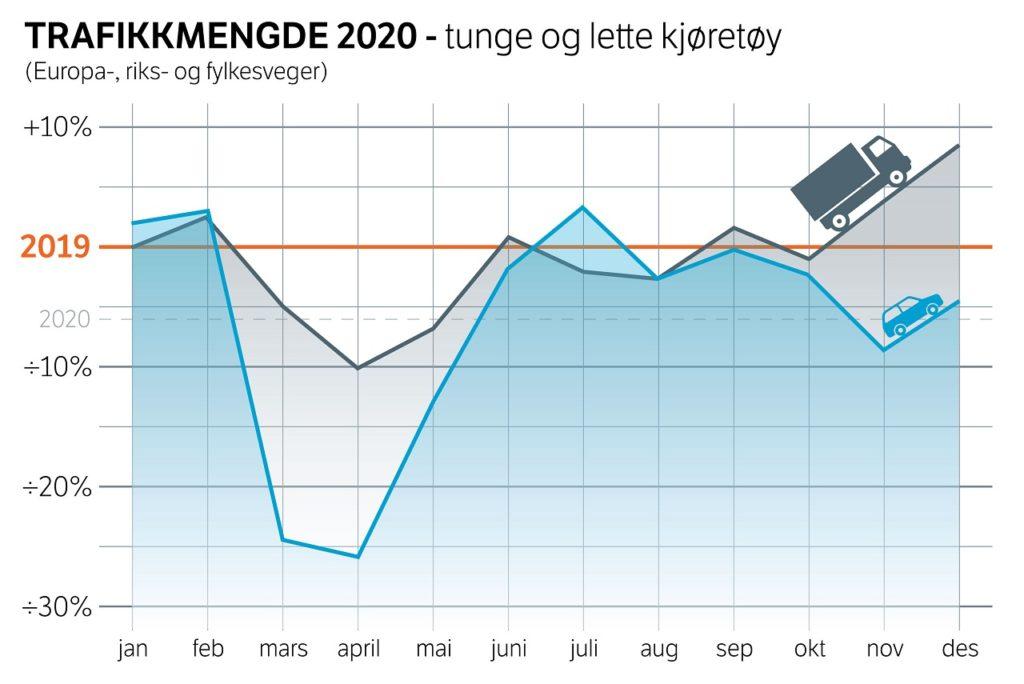 Vegtrafikkindeksen 2020 - Trafikkmengde tunde og lette kjøretøy