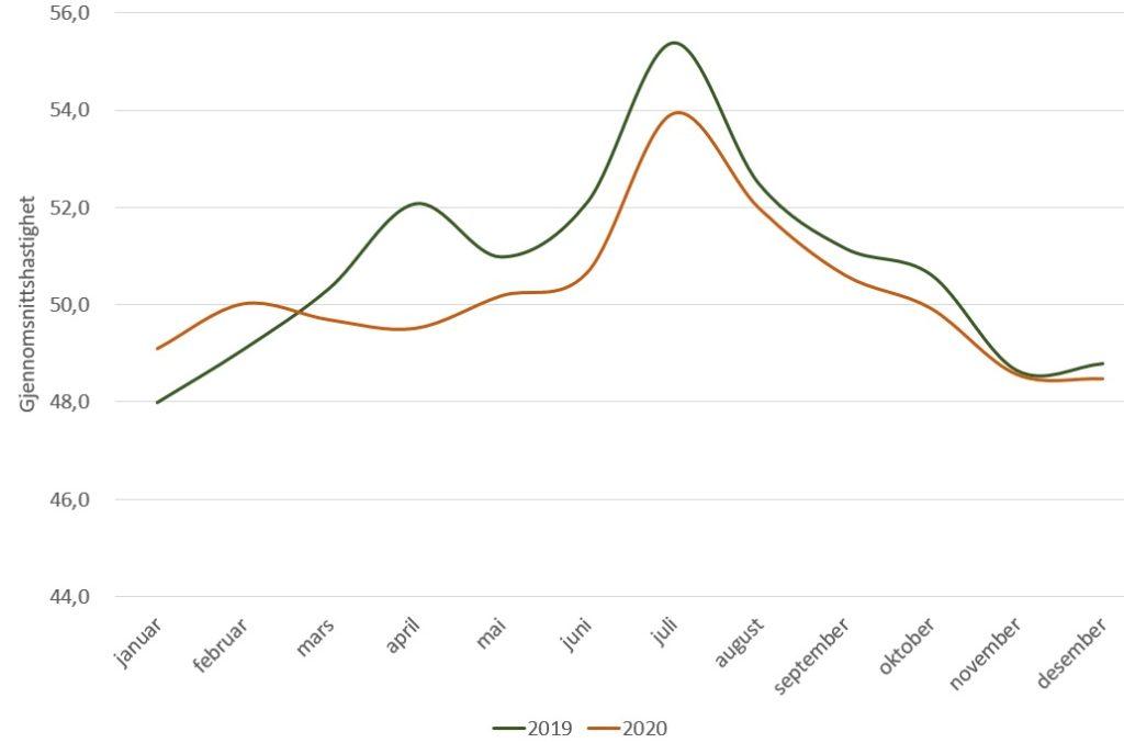 Statistikk - Biltrafikk - Fremtind - Illustrasjon - infograf