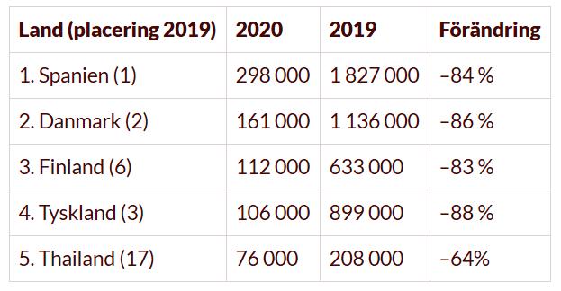 5 i topp – så många resor gjorde vi från Sverige - Vagabond - 2021