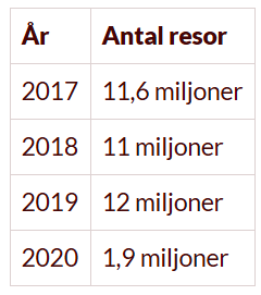 Tabell - Utlandsresor senaste fyra åren - 2021 - Vagabond