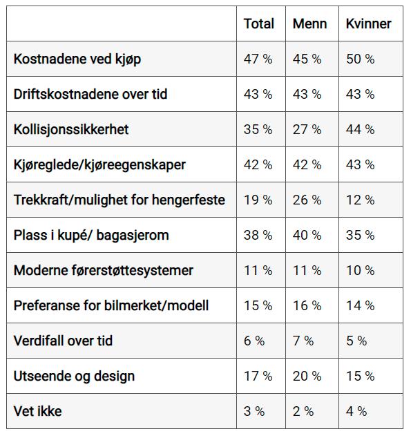 Screenshot - Bilkjøpsundersøkelse - NAF - TNS Kantar - 2021