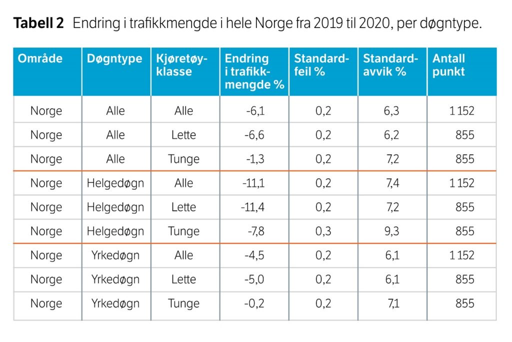 Vegtrafikkindeksen 2020 - Trafikkmengde - Kjøretøyfordeling
