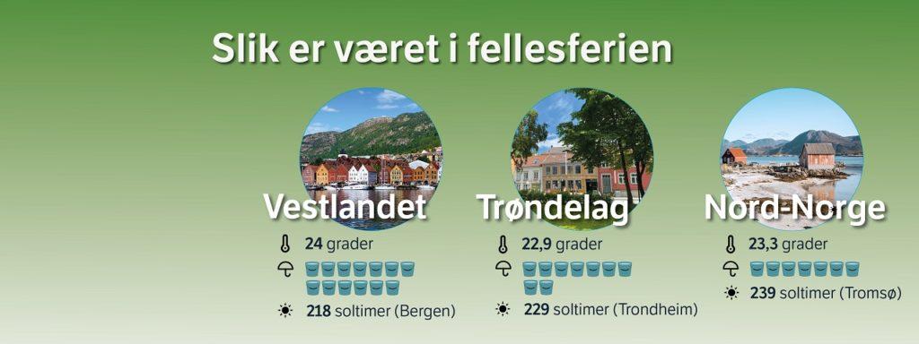 Værstatistikk - Vestlandet - Trøndelag -Nord-Norge - Meteorologisk institutt