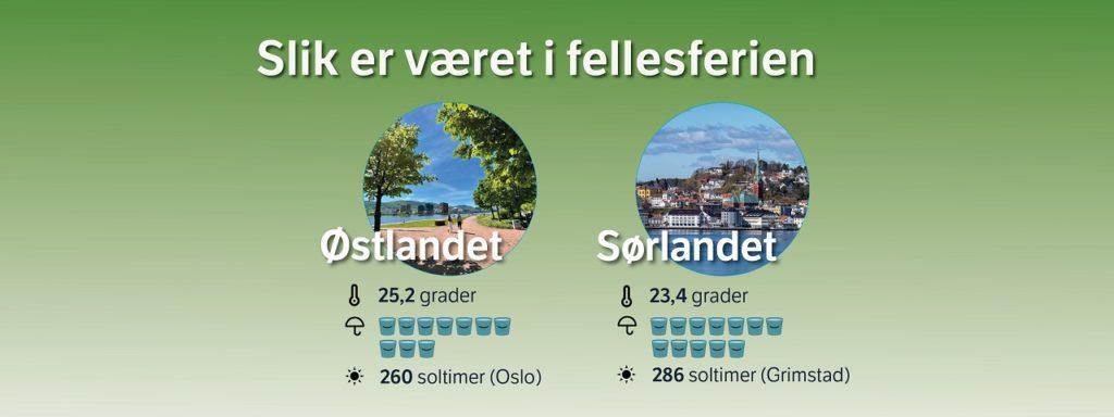 Værstatistikk - Sørlandet - Østlandet - Meteorologisk institutt
