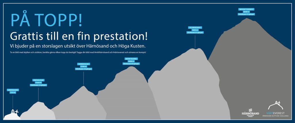 Målskilt - Mount Everest i Härnösand - Sverige