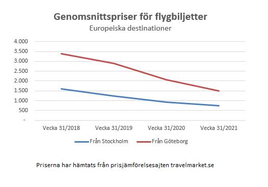 Svensk Flygprisindex - juli - 2021